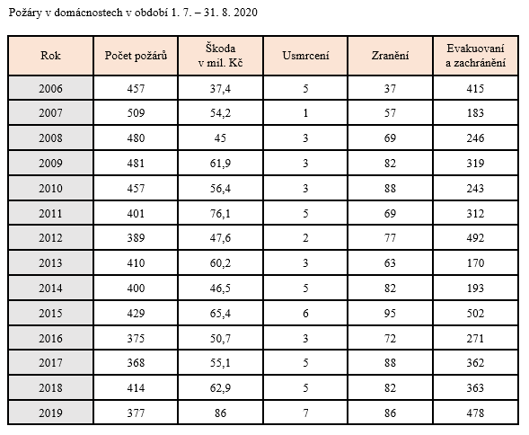 tabulka: Požáry v domácnostech v období 1.7.-31.8.