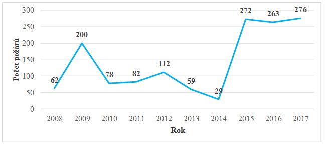 graf_vypalovani.png